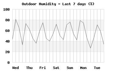 Humidity last 7 days