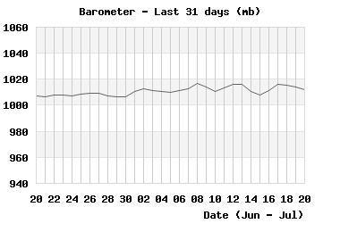Barometer last 31 days