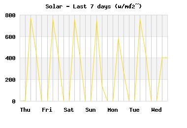 Solar last 7 days
