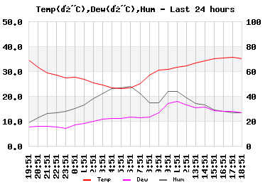 Temp/Dew Point/Humidity last 24 hours